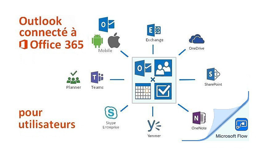 Outlook connecté à Office 365