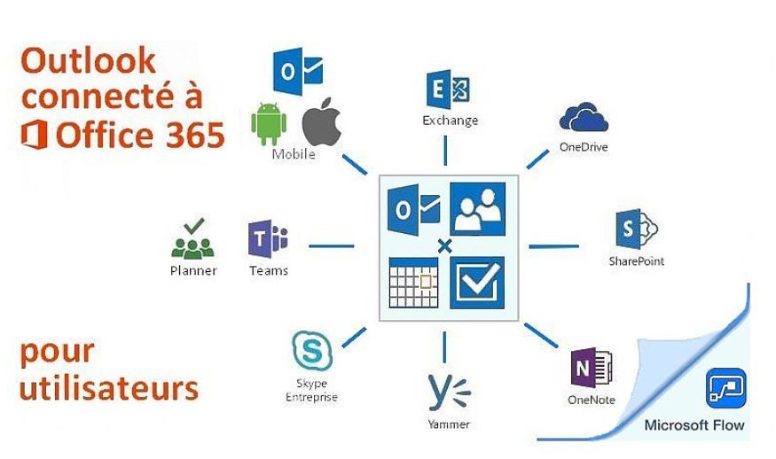 Outlook connecté Office 365